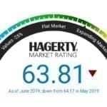 Hagerty Collector Car Index Drops in June