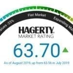 Hagerty Collector Car Index Rises Slightly in August