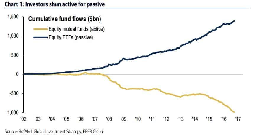 Michael Burry Passive Investing