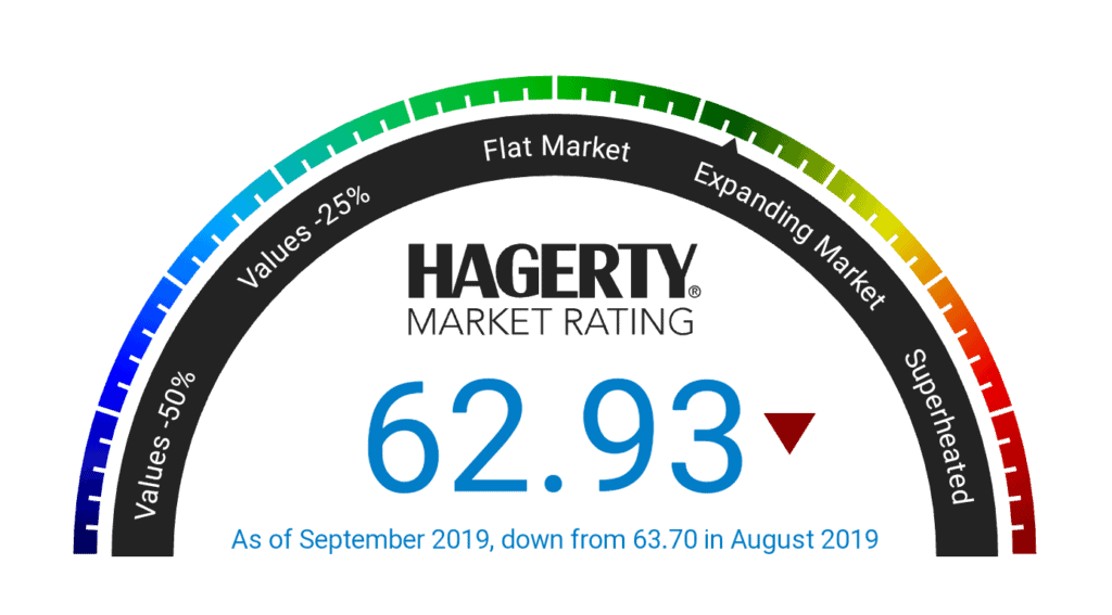 Hagerty Price Guide >> Hagerty Collector Car Index Continues Fall In September