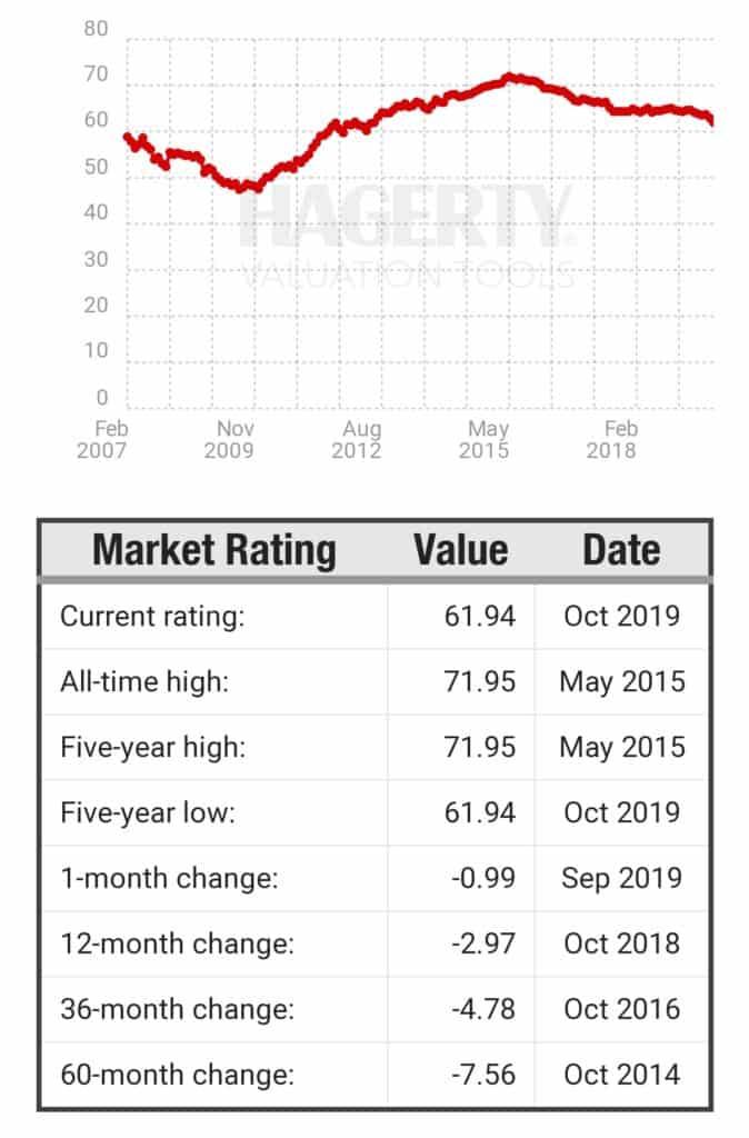 Hagerty Collector Car Market Gauge Drops in October