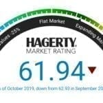 Hagerty Collector Car Market Index Drops in October