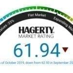 Hagerty Collector Car Market Index Drops in October