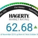 Hagerty Market Rating Gains Slightly