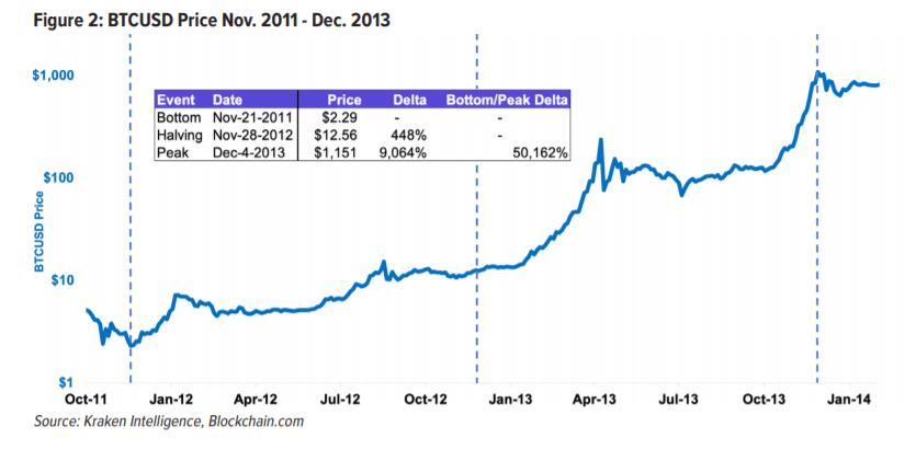 Bitcoin price history