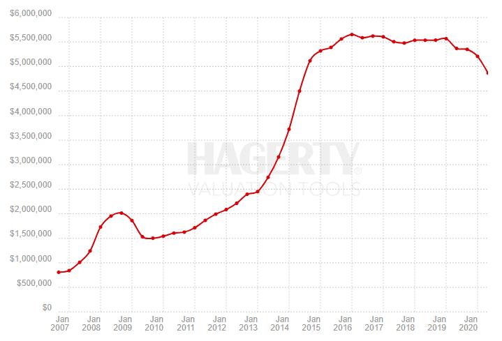 Ferrari price history
