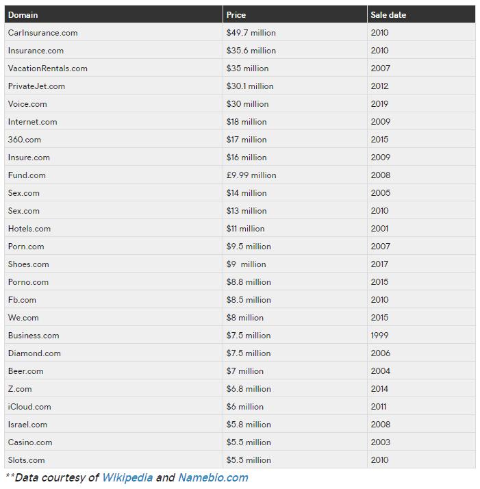 Top 25 domain sales