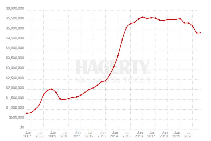 Ferrari price index