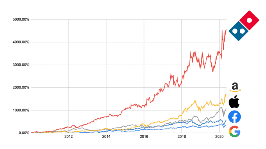 Dominos stock price chart