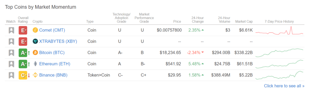 weiss ratings crypto investor