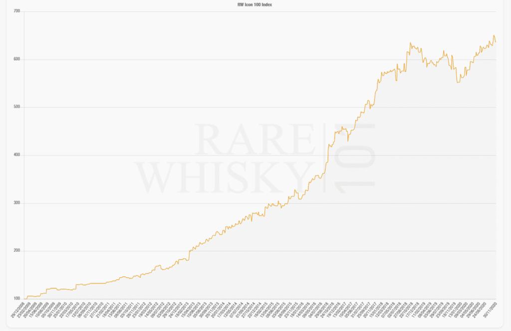 Rare whisky values