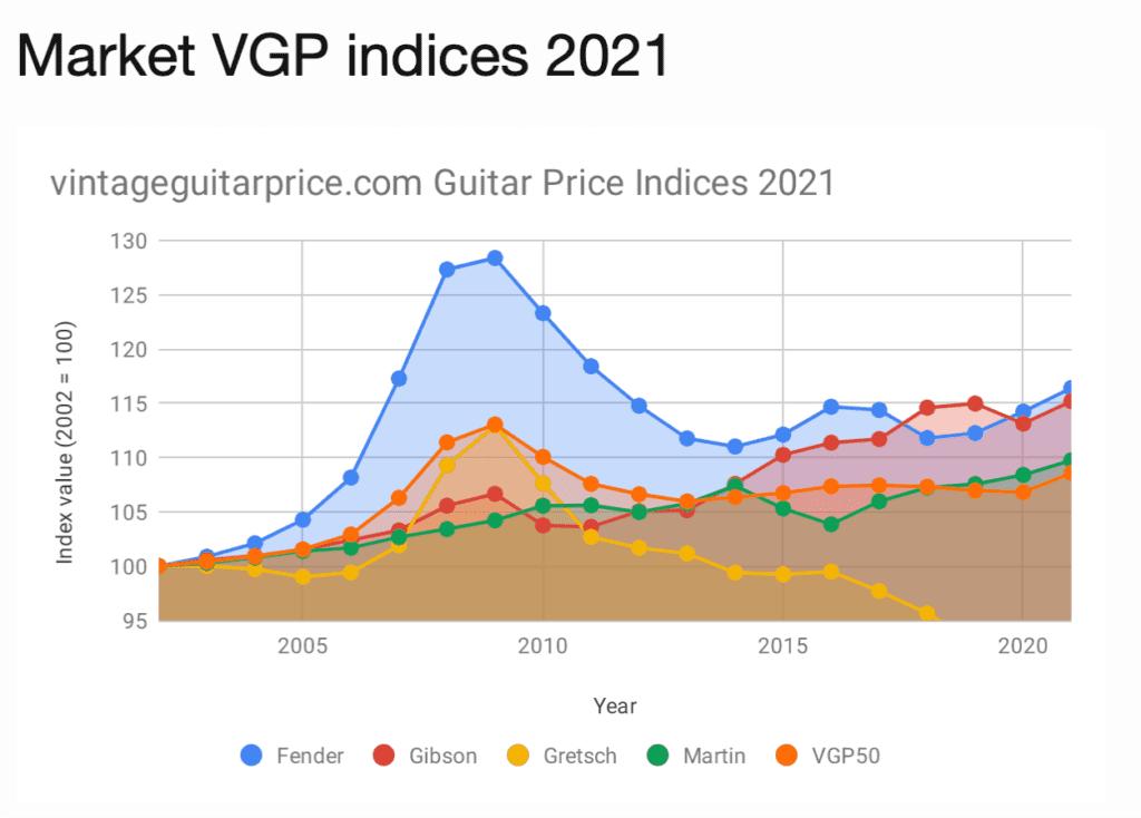 vintage guitar prices
