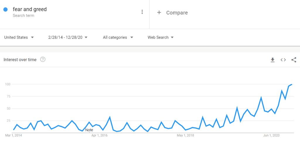 google trends fear and greed