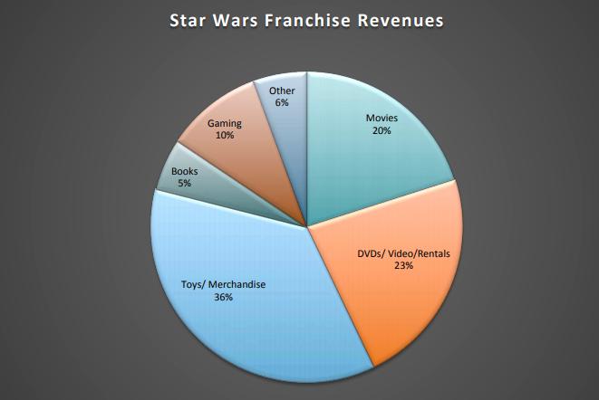 Star Wars Franchise Revenues